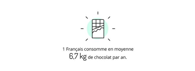 Idécologie Infographie cacao 1 - Les français