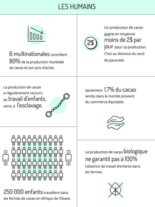 Idécologie Infographie cacao 2