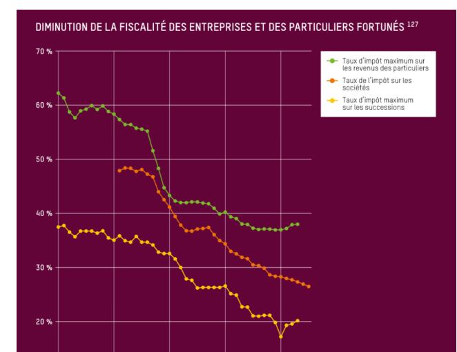 Diminution de la fiscalité des entreprises et particuliers fortunés : l'odieuxgraphique